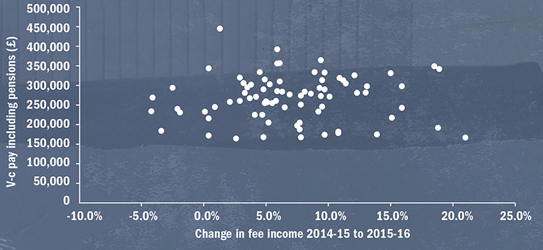 Graph: Change in fee income compared with v-c pay