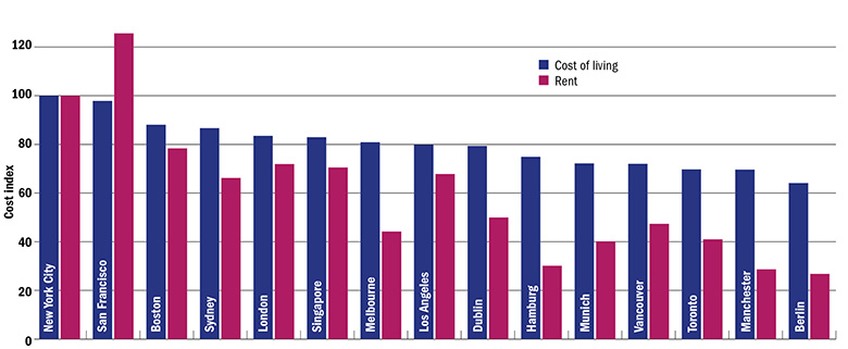Graph: cost of living and renting around the world