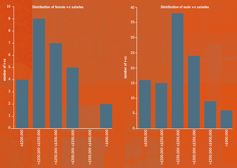 Graph: Distribution of male and female v-c salaries