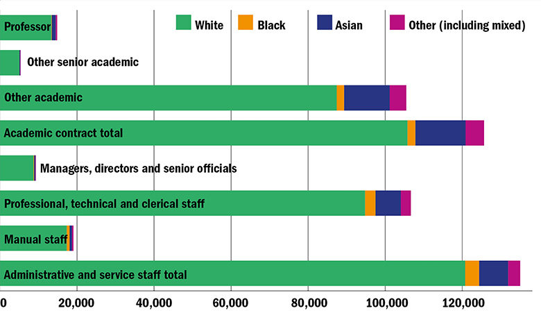 Graph: Distribution of full-time staff by ethnicity