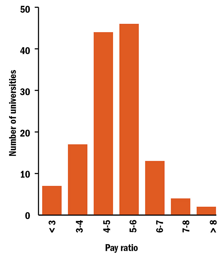 Graph: Distribution of v-c to average academic salary pay ratios