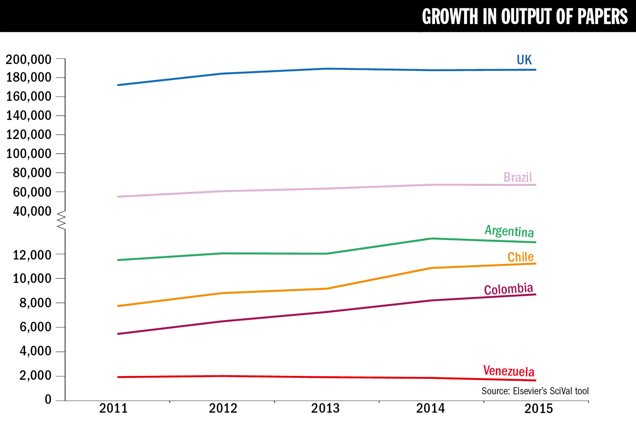 Will peace in colombia mean progress for universities the features graph growth in output of papers pooptronica