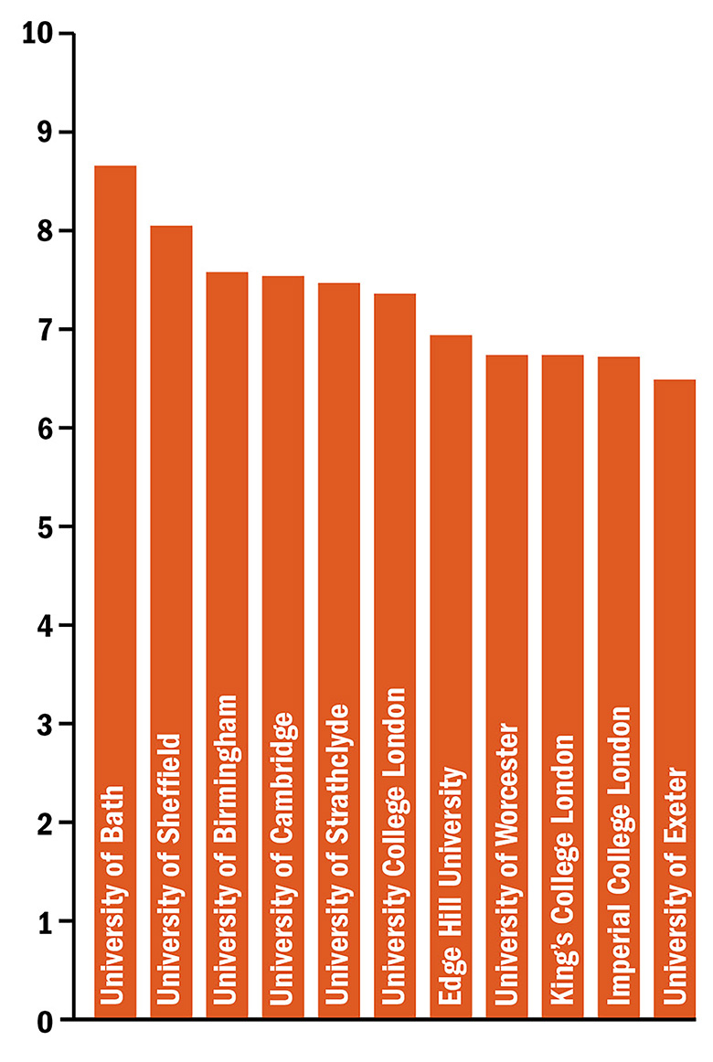 Graph: Highest 10 pay ratios for v-c to average academic pay