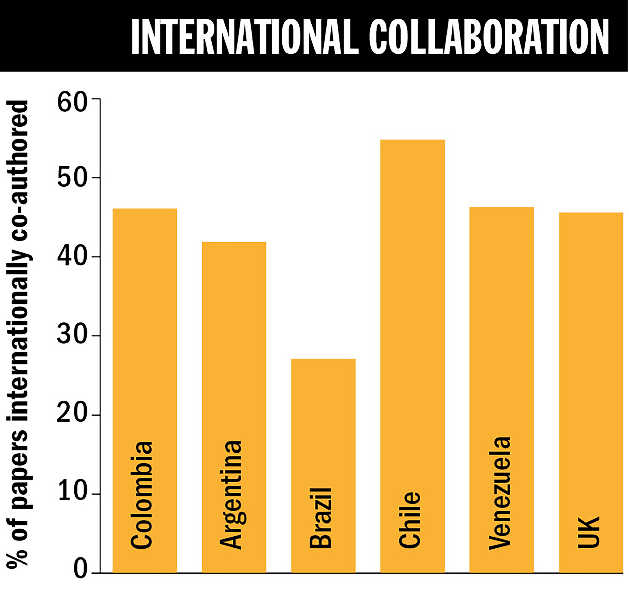 foreign collaboration Foreign collaboration is very useful in meeting out the deficiencies of the resources and in getting advanced technology with competitive price.