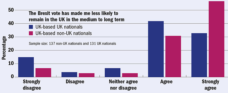 Graph: Likelihood to remain in UK after Brexit vote