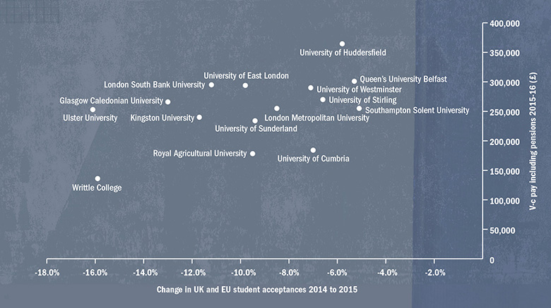 Graph: Pay for v-cs where UK and EU student numbers fell