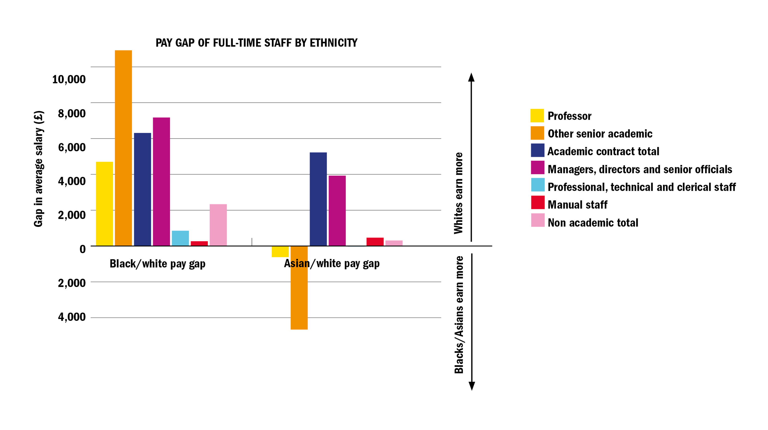 Attractive Graph: Pay Gap Of Full Time Staff By Ethnicity