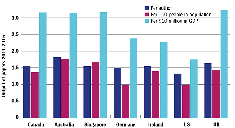 Graph: research productivity