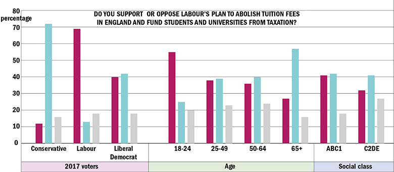 Graph: Do you support or oppose Labour's plan to abolish tuition fees in England and fund students and universities from taxation?