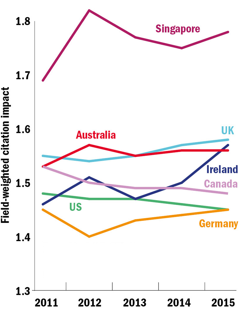 Graph: Trends in quality