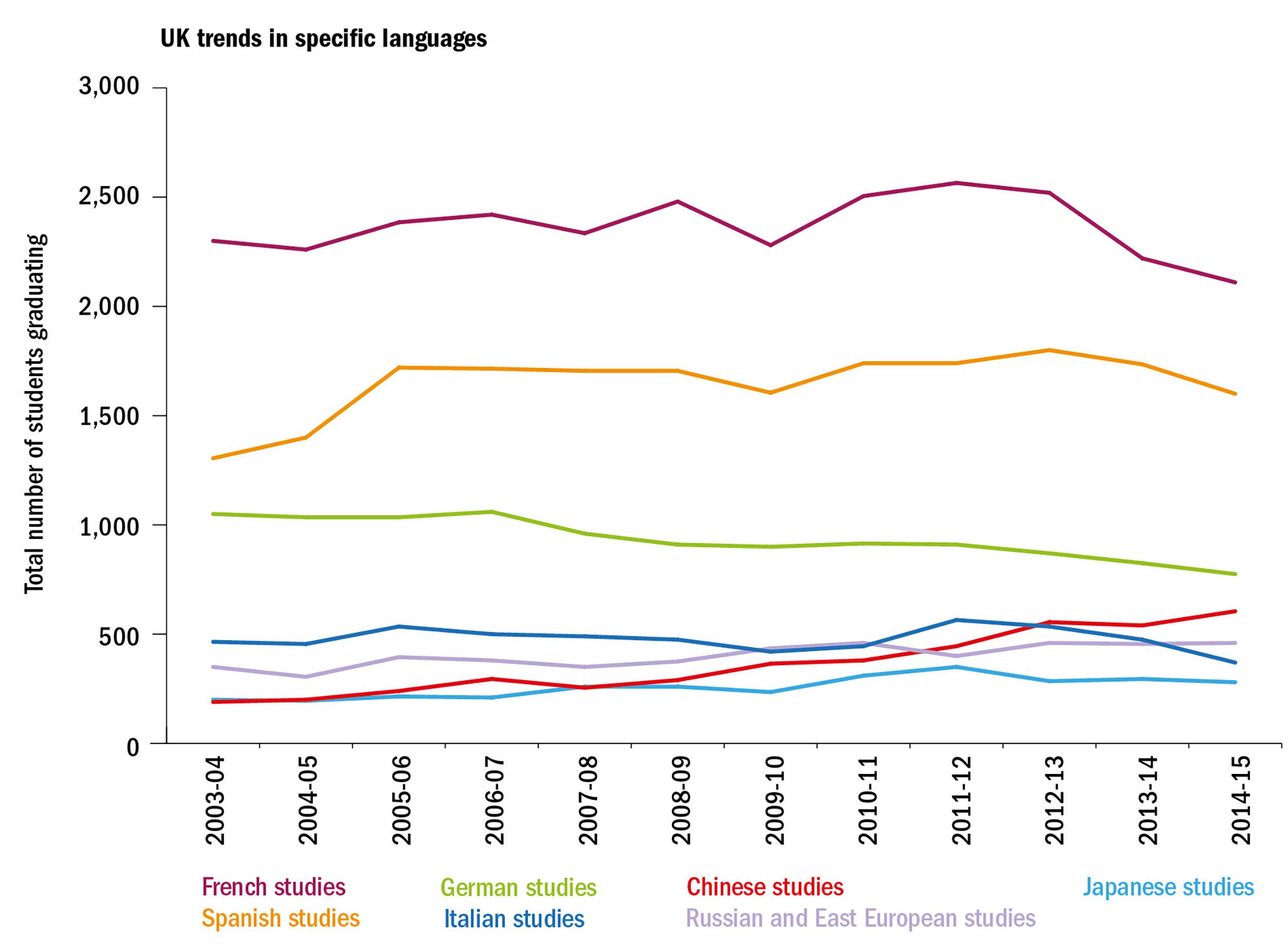 Do We Need Modern Language Graduates In A Globalised World THE - International language ranking