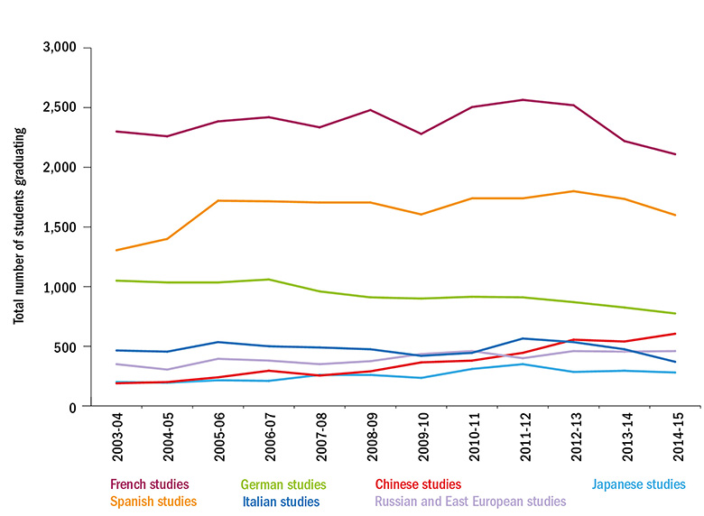 Graph: UK trends in specific languages