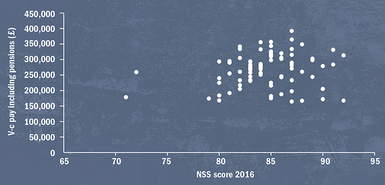 Graph: V-c pay including pension compared with NSS score