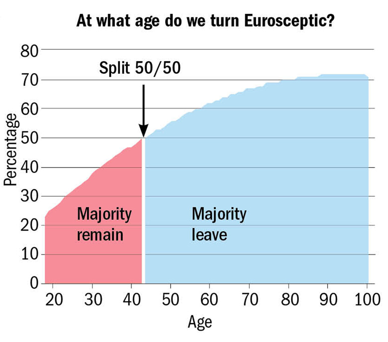 Graph: at age do we turn Eurosceptic?