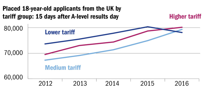 Placed 18 year old applicants from the UK by tariff group: 15 days after A level results day (15 September 2016)