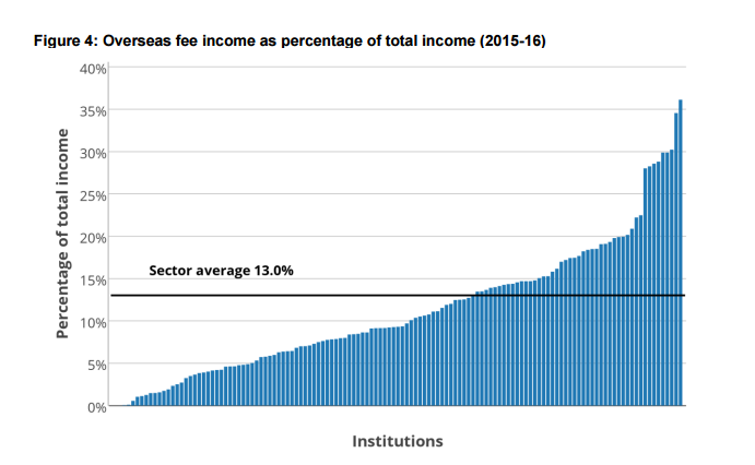 Overseas fee income in English universities as percentage of total