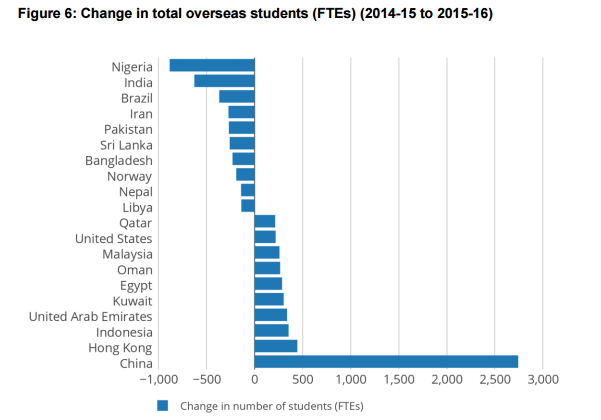 Change in source countries of overseas students to 2015-16