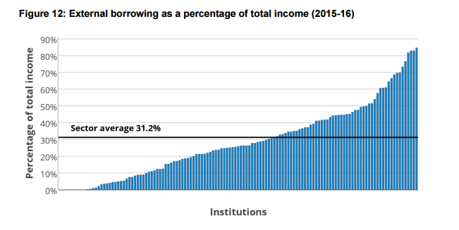 Borrowing as a percentage of income in English universities in 2015-16