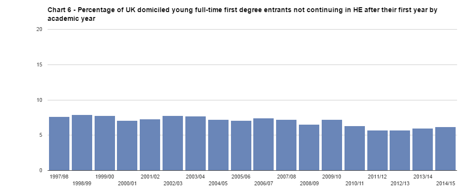 Dropout rate for young uk students rises again times higher source ccuart Choice Image