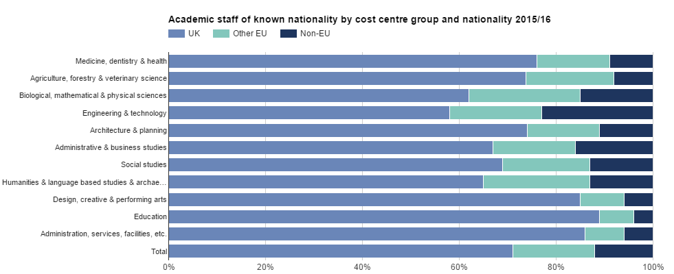 Proportion of staff by nationality