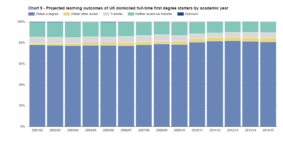 Projected outcomes of young students in UK HE