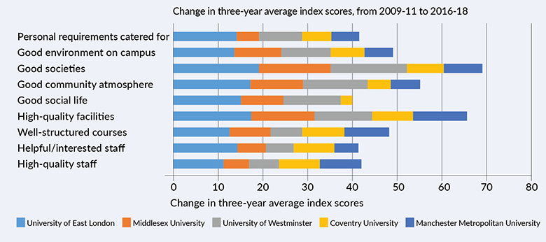 High-weighted questions*: top universities