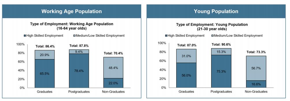 Type of employment for postgraduates, graduates and non-graduates