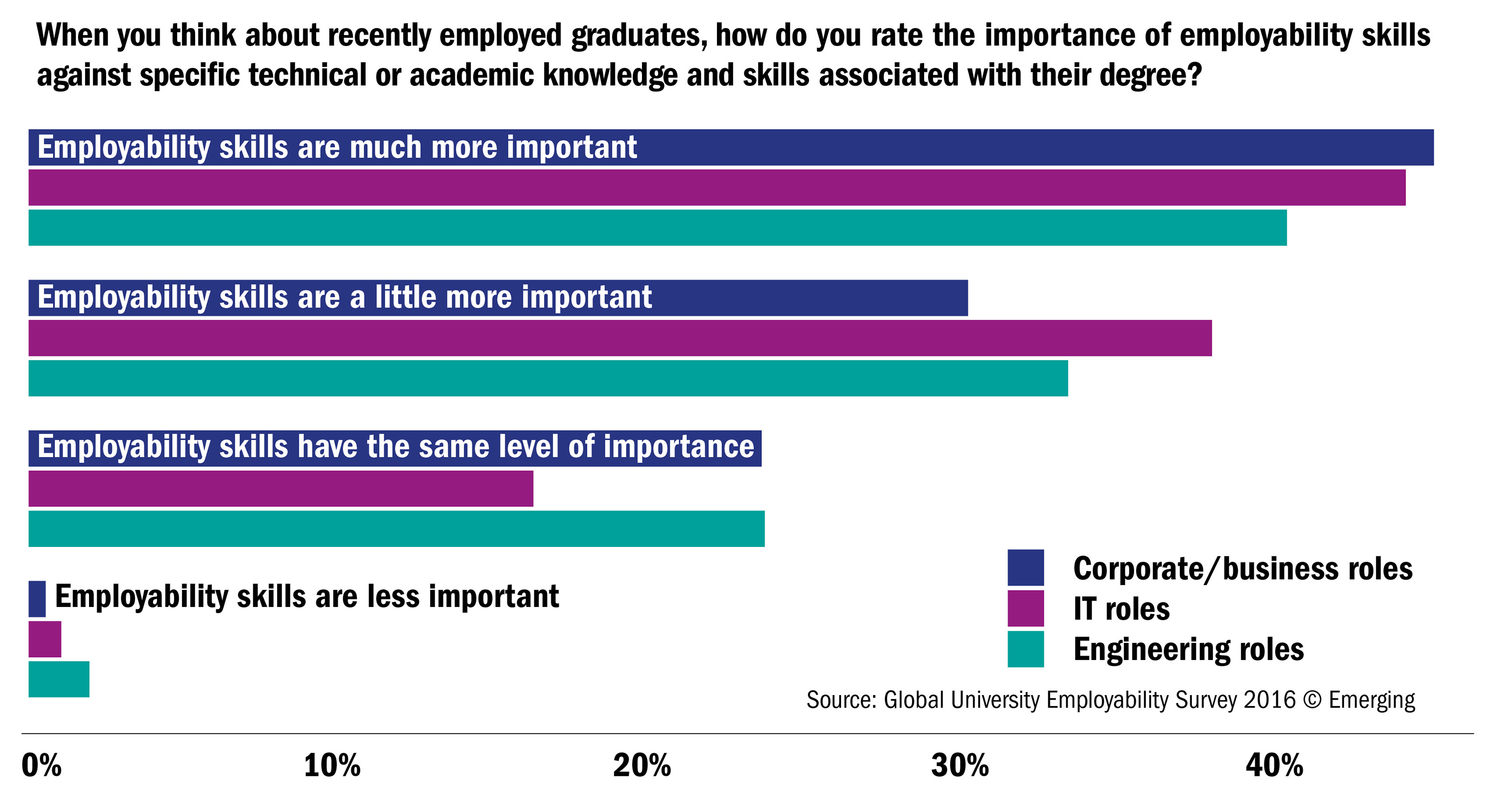 the global university employability ranking the features how do you rate the importance of employability skills against specific technical or academic knowledge and skills associated their degree