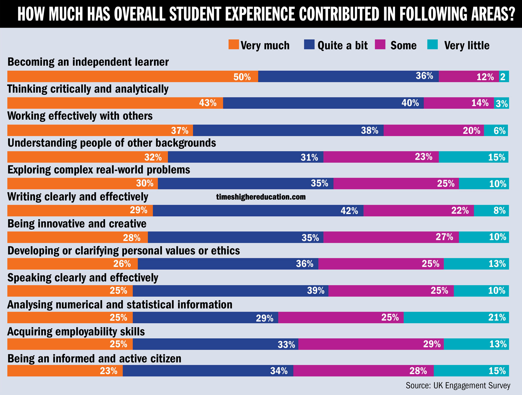 uk engagement survey universities have limited impact on students how much has overall student experience contributed in following areas