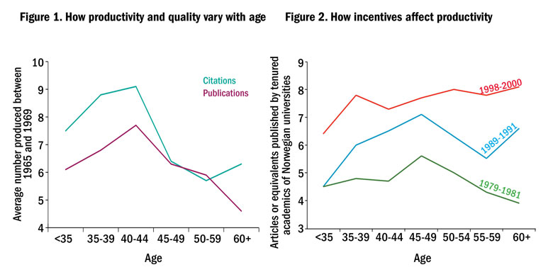 How productivity and quality vary with age/How incentives affect productivity (12 May 2016)