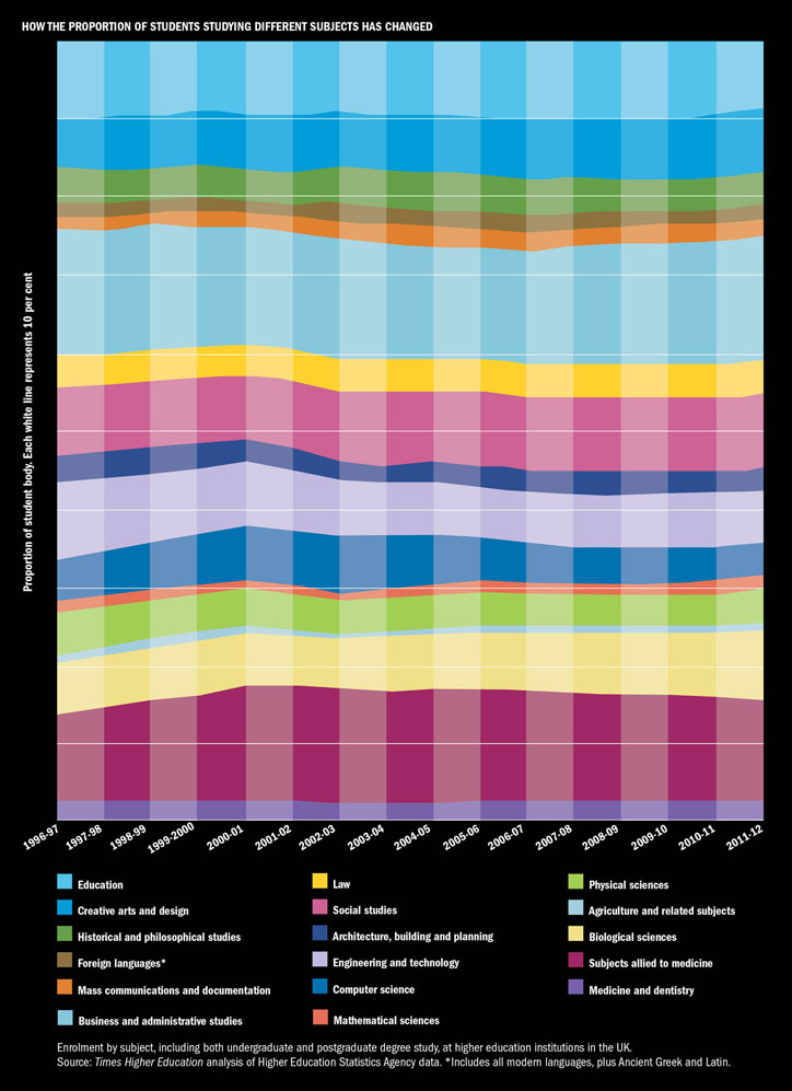 How the proportion of students studying different subjects has changed (16 January 2014)