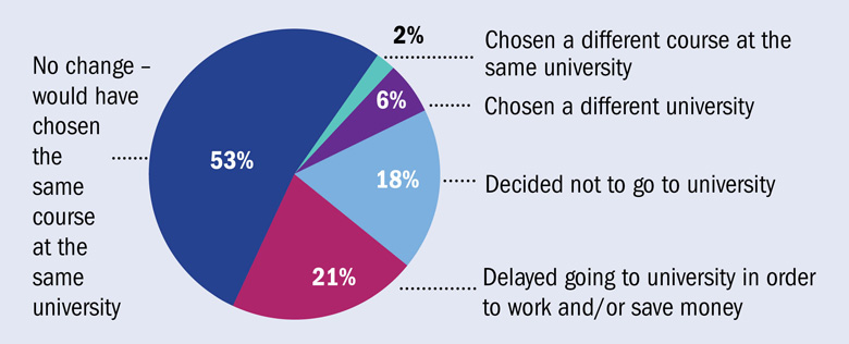 How would loss of grants have affected your decision about university?
