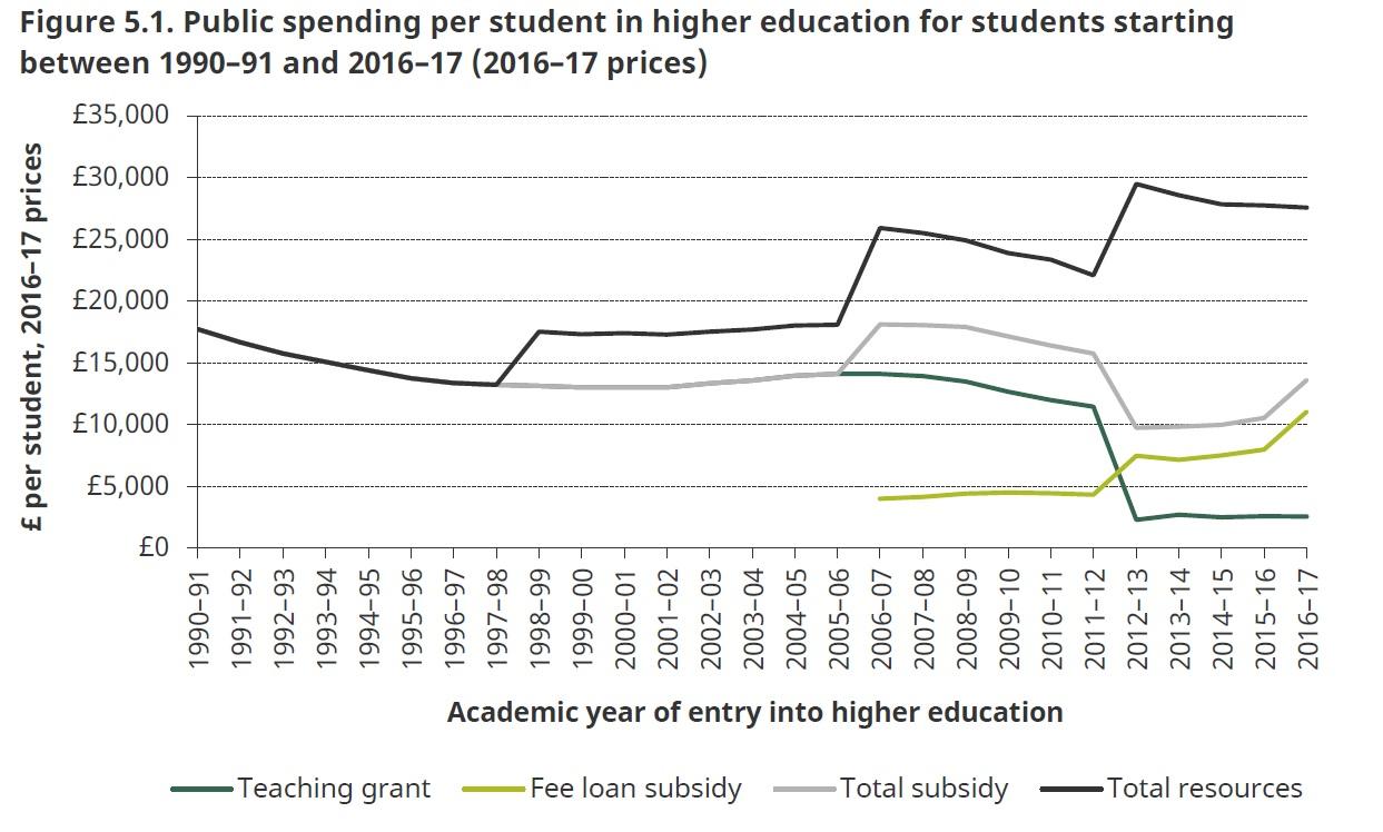 Public spending per student in England