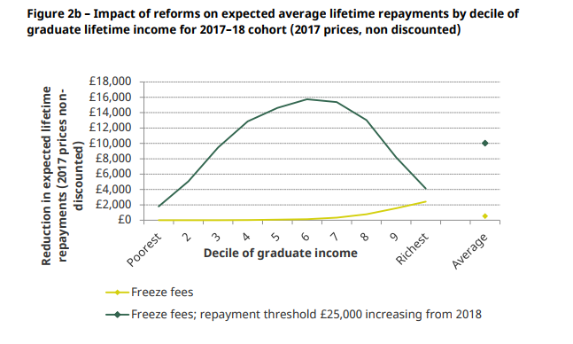 Graph showing impact of September 2017 student loan changes