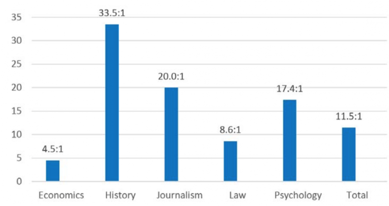 Econ Journal Watch graph showing political standpoint of social scientists