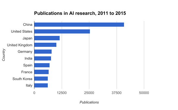Image result for world ranking artificial intelligence