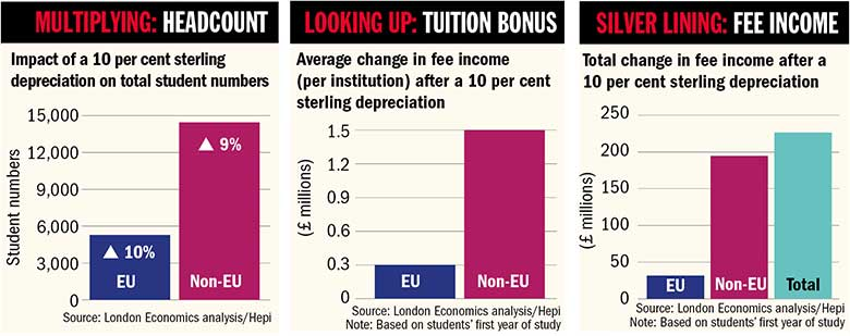 Impact of 10 per cent sterling depreciation