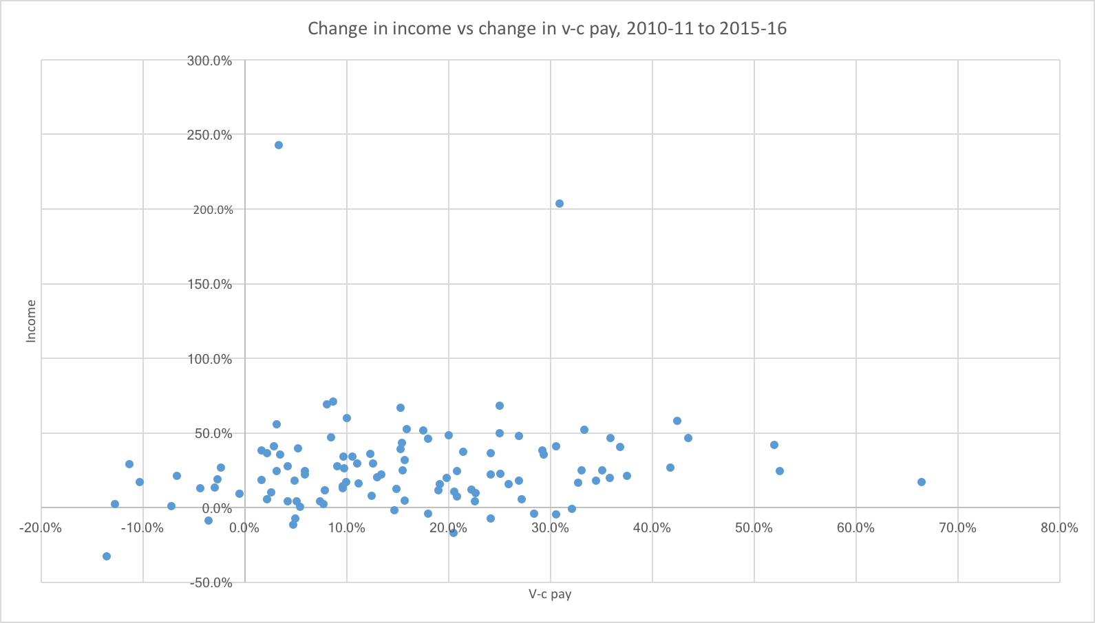 Change in income vs change in v-c pay, 2010-11 to 2015-16