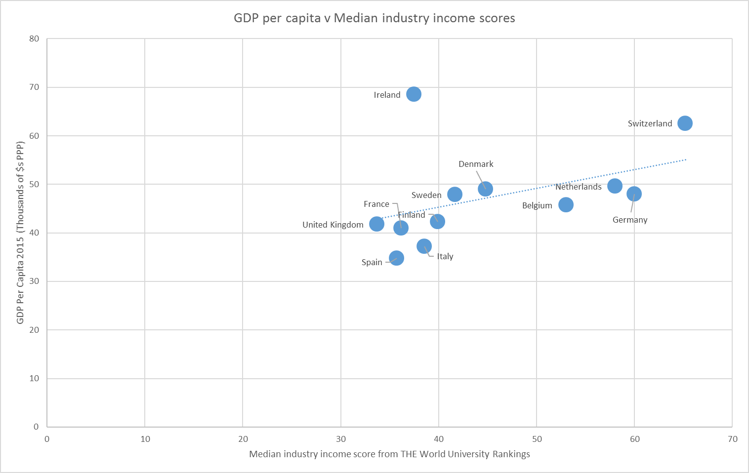 Median industry income scores compared with GDP per capita