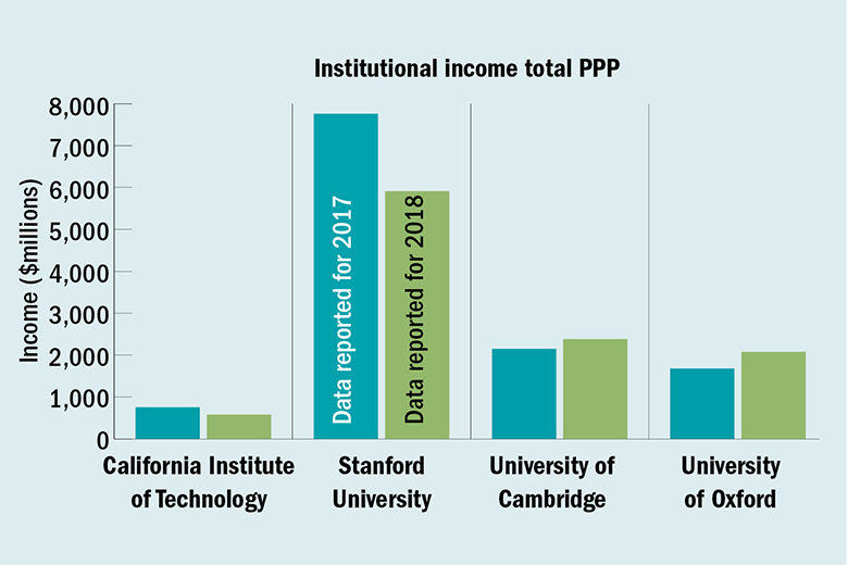 Institutional income graphs for World University Rankings 2018