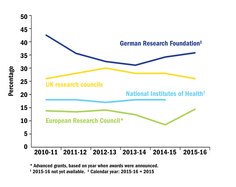 International comparison of research grant success rates (6 October 2016)