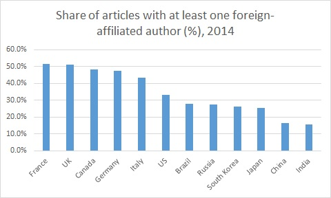 Share of articles with at least one foreign-affiliated author, 2014. Bar chart shows over 50 percent for France and the U.K.; just under 50 percent for Canada and Germany; about 45 percent for Italy; just over 30 percent for the U.S.; under 30 percent for Brazil, Russia, South Korea and Japan; and under 20 percent for China and India.