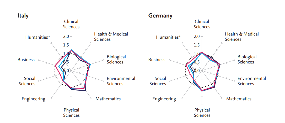 Italy and Germany research profiles