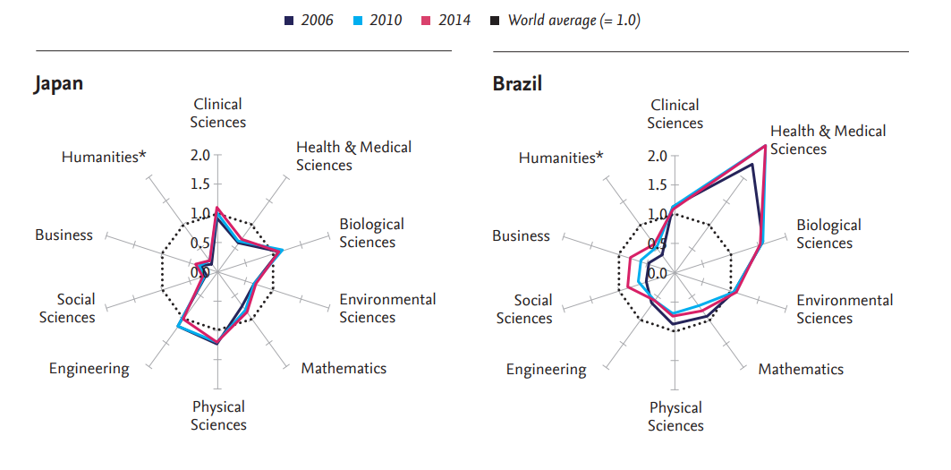 Japan and Brazil research profiles