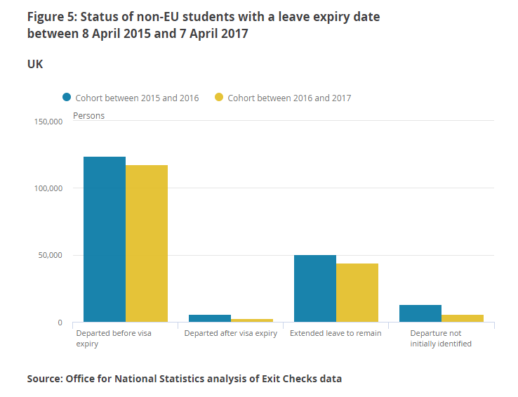 Status of non-EU students with a leave expiry date between April 2015 and April 2017