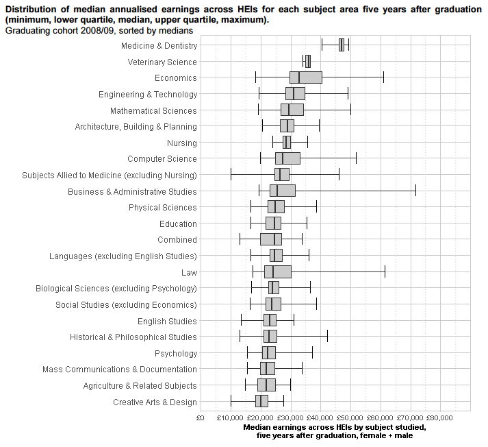 Distribution of median annualised earnings across HEIs for each subject area five years after graduation