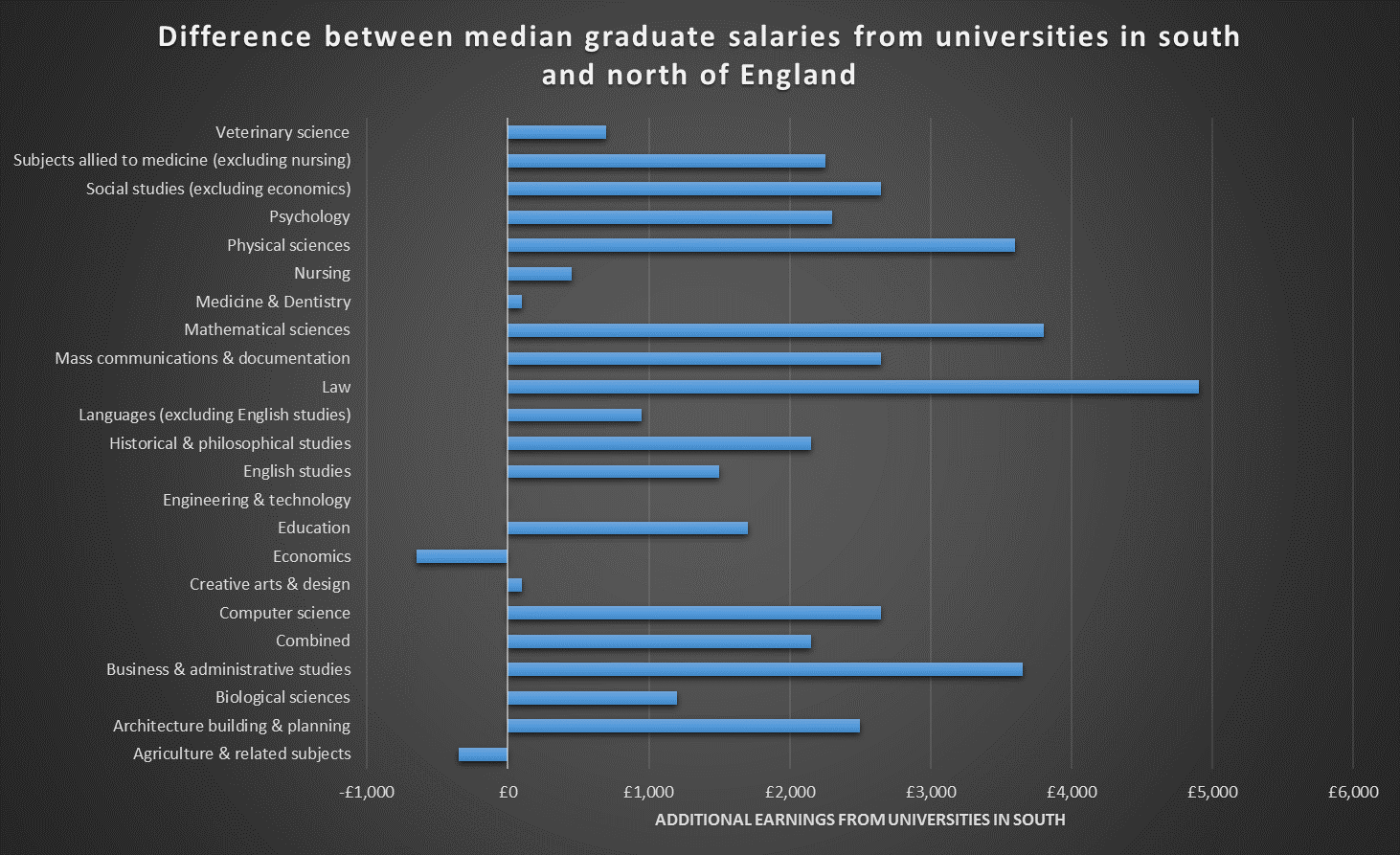 Difference between median graduate salaries from universities in south and north of England
