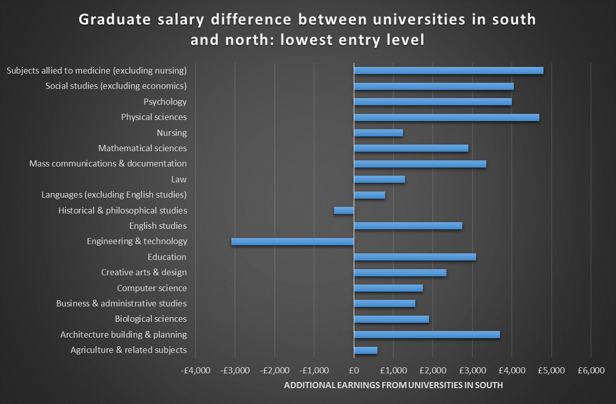 Graduate salary difference between universities in south and north: lowest entry level