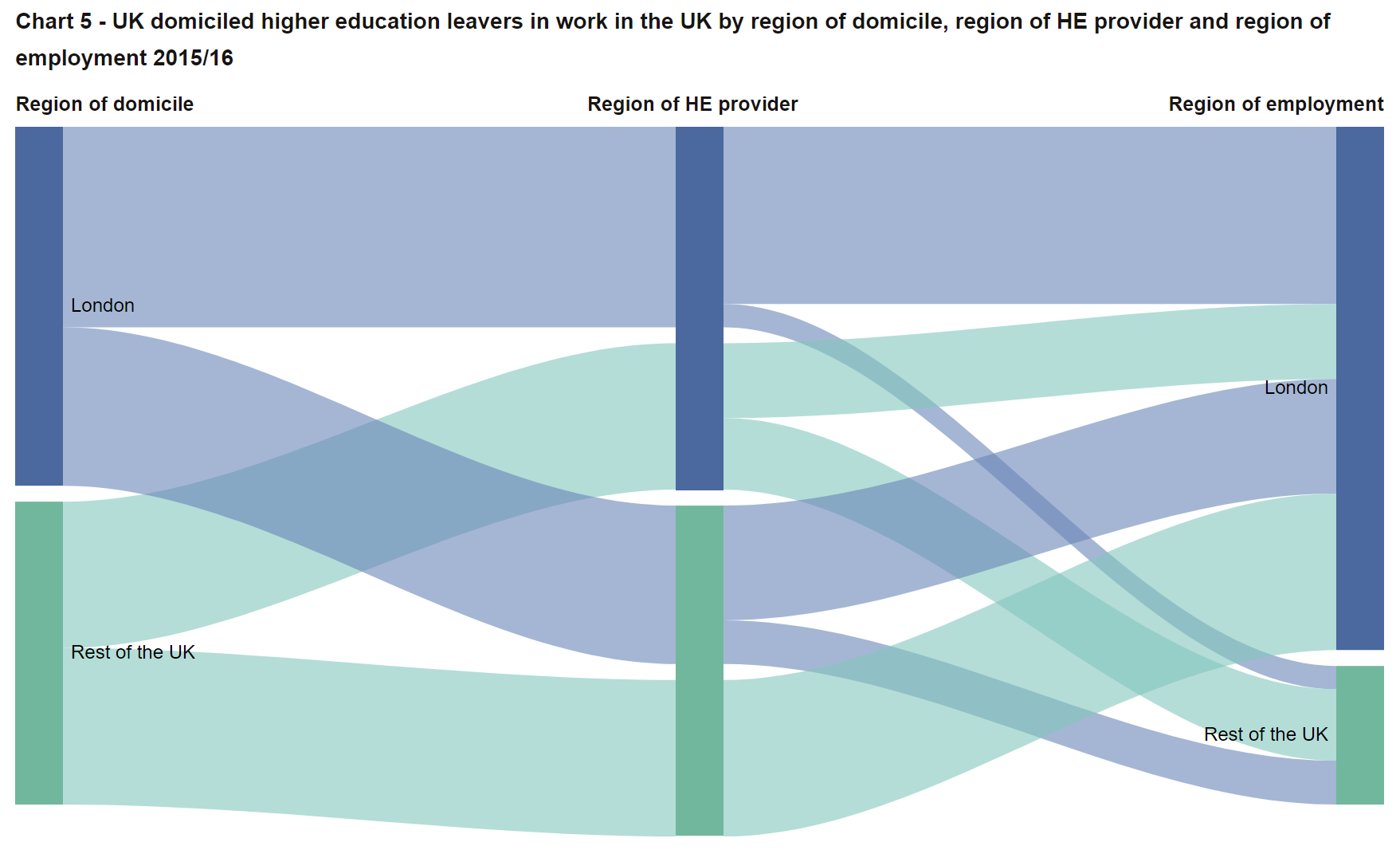 Flow of students and graduates who either originate from, study in or work in London