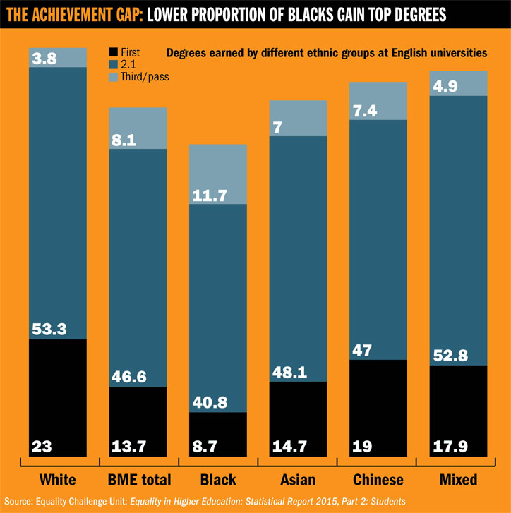 Lower proportion of blacks gain top degrees